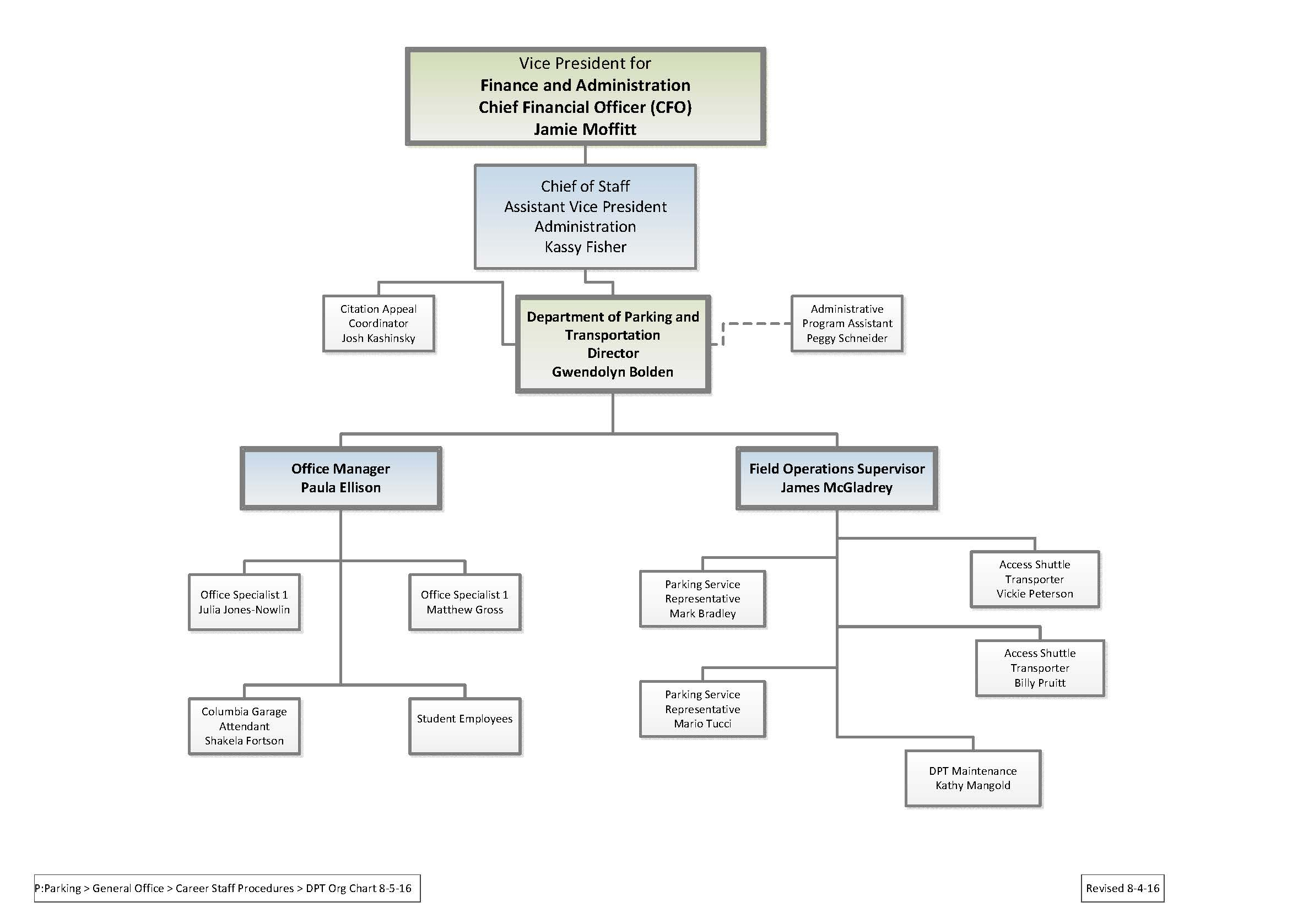 Organization Chart - Image | Department of Parking and Transportation
